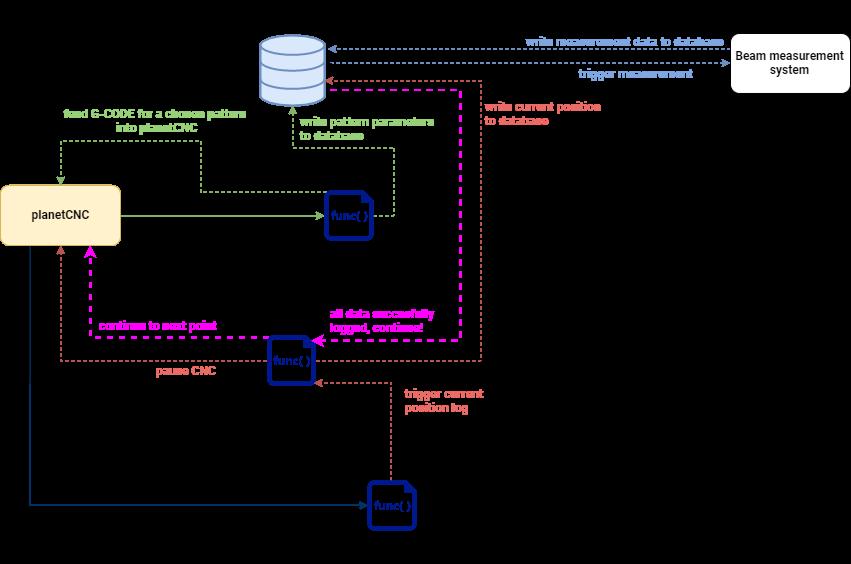 Python planetCNC process diagram