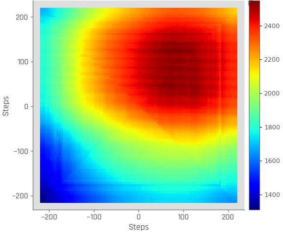 Python planetCNC graph