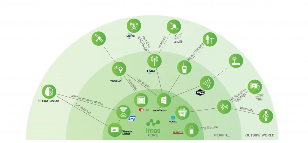 OpenCollar IRNAS Diagram